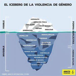 iceberg violenza di genere
